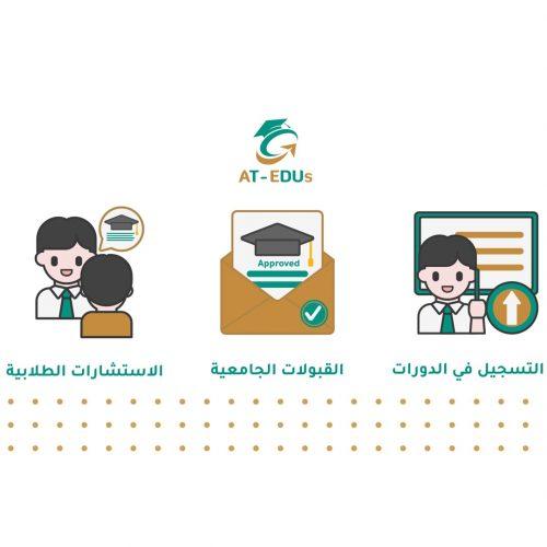 أتيدوس-منظومة-متكاملة-من-الخدمات
